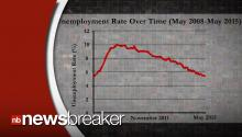 US Bureau of Labor Statistics Reports Unemployment At Lowest Since 2008